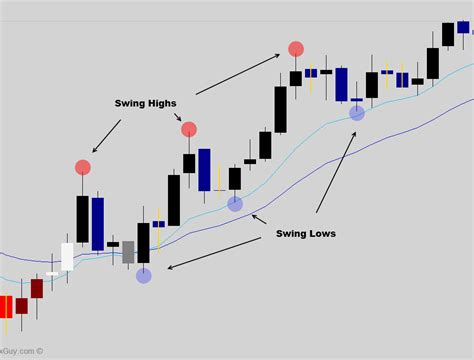 swing trading swing trading an antidote for frustrated traders