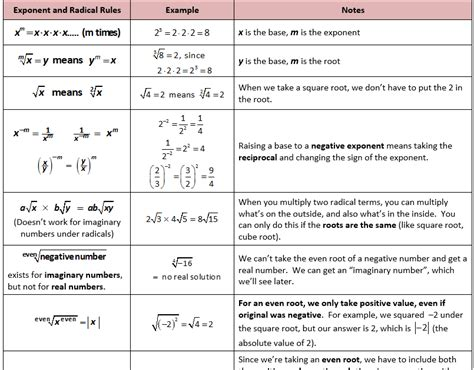 exponent rules worksheet fun
