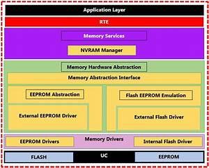 Memory Stack  U2013 Automotive  U0026 Embedded Info