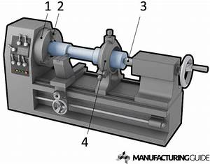 Flatbed Turning  U2013 Manual