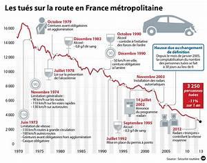 Nombre De Mort Sur La Route : 10 7 de morts sur les routes en novembre 2014 legipermis ~ Medecine-chirurgie-esthetiques.com Avis de Voitures