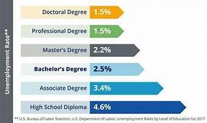 Value of Education   Creighton University