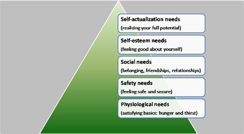 Maslow Motivation Theory   the hierarchy of needs