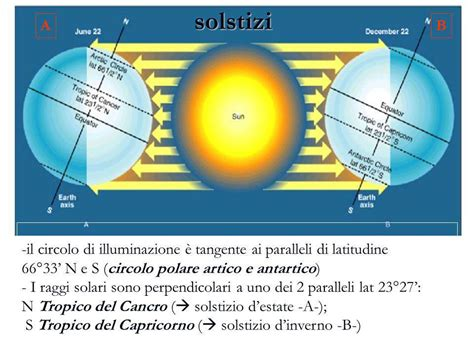 Circolo Di Illuminazione equinozio circolo di illuminazione definizione di circolo