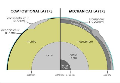 Comparing Layers of Earth - ThingLink
