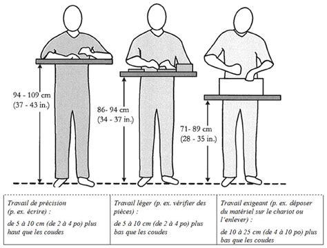 hauteur plan de travail cuisine standard norme hauteur plan de travail cuisine 4 d un newsindo co