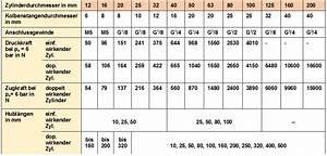Durchmesser Anhand Des Umfangs Berechnen : kolbenkraft berechnen pneumatik kabelvinda v ggmontage ~ Themetempest.com Abrechnung