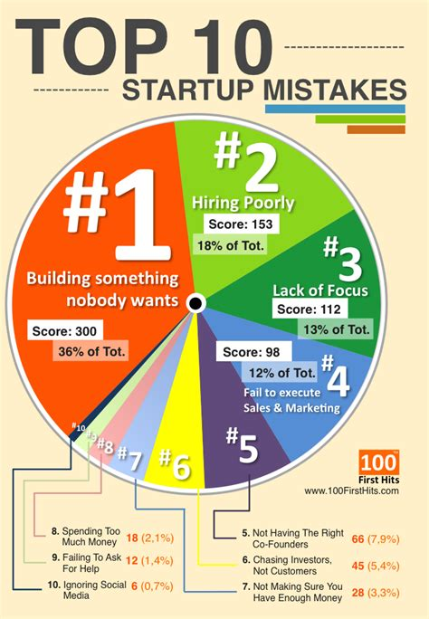 100firsthits top 10 startup mistakes infographics