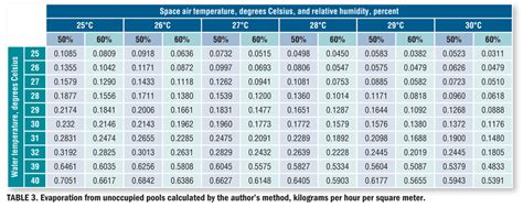 Water Evaporation Rate Table