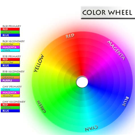 what are the secondary colors primary secondary tertiary colors color psychology