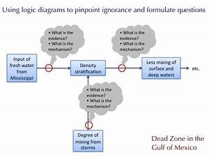 Using Logic Diagrams To Organize Knowledge And Pinpoint