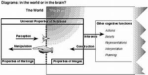 Diagrams About Thoughts About Thoughts About Diagrams