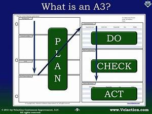 The A3 Process Is A Specific  Structured Method Of Problem