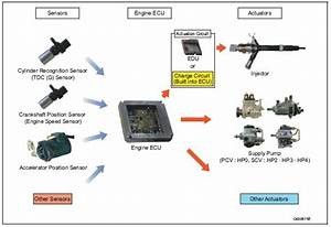 Engine Ecu  Electronic Control Unit