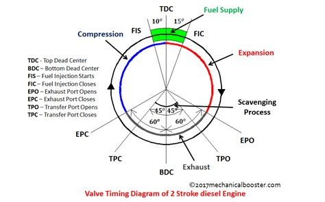 valve timing diagram  stroke diesel engine mechanical