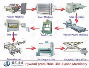 plywood production line - YouTube