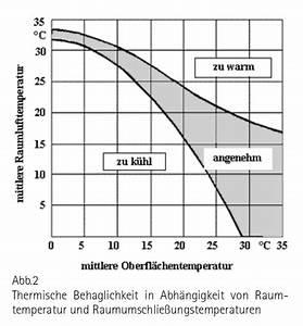 Heizkörper Berechnen Faustformel : wandheizung planen konkretes vorgehen haustechnikdialog ~ Themetempest.com Abrechnung
