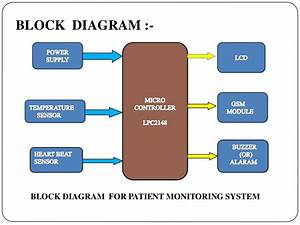 Intelligent Mobile Based Patient Monitoring System