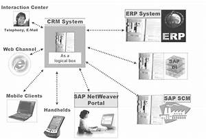 Sap Crm Architecture Overview