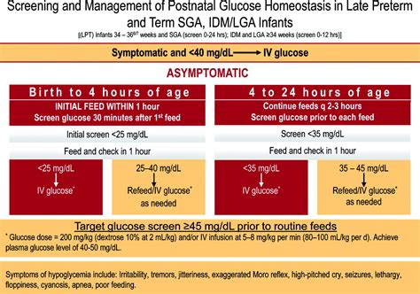 Postnatal Glucose Homeostasis In Late Preterm And Term