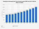 En 2020, Asia registrará el mayor PIB mundial. ¿Qué ...