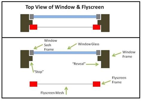flyscreen installation  construction   window types bulleen screens melbourne