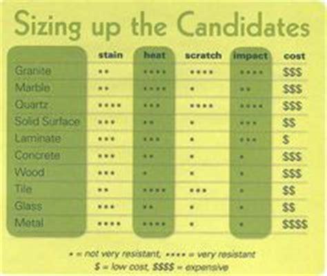 quartz countertops price comparison 1000 ideas about quartz countertops prices on