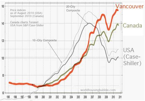 world housing bubble china australia vancouver real