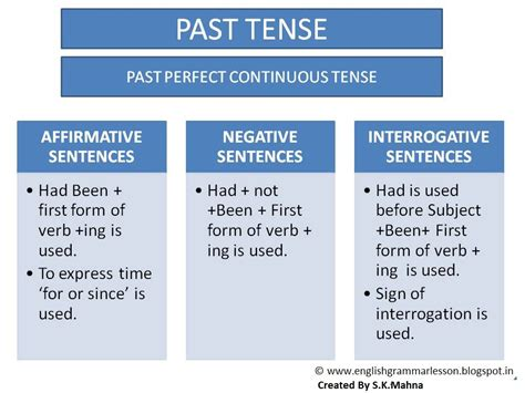 English Learning Made Easy & Simple Past Perfect Continuous Tense