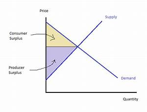 What Is Consumer Surplus And Producer Surplus