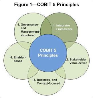 35 Best Images About Cobit And Governance On Pinterest