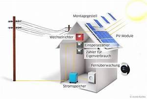 Photovoltaikanlage Berechnen : photovoltaikversicherung sunsafetop pv versicherung krist ~ Themetempest.com Abrechnung