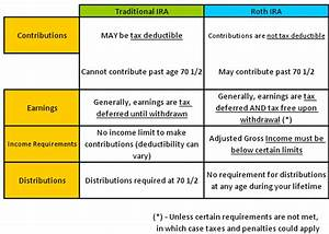 Rollover Chart For Retirement Plans Annuityf Can Annuity Be Rolled Over To Ira