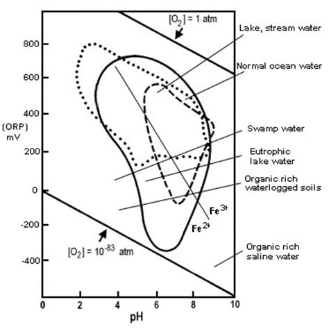 Ph Orp Diagram the two most important measurements in water quality