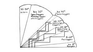 treppe berechnen 6 sichere hinweise treppen selber bauen berechnen baubeaver