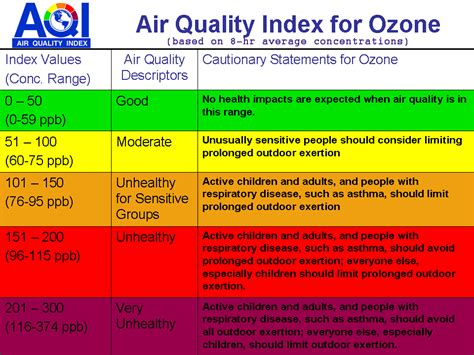 Air Quality In North Texas  Plano, Tx