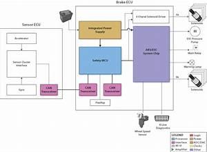 Safeti U2122 Electronic Stability Control System Block Diagram