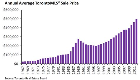 Is Torontos Housing Market In A Bubble Page 5 City