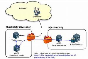 Federated Identity And Horizon Application Manager