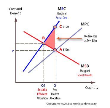 Cost and Marginal Social Benefit Graph