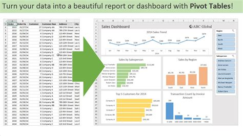 how to make a pivot table introduction to pivot tables charts and dashboards in