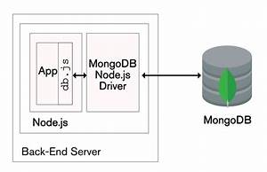 The Modern Application Stack  U2013 Part 2  Using Mongodb With