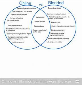 Online Vs  Blended Vs  Face-to-face Venn Diagram