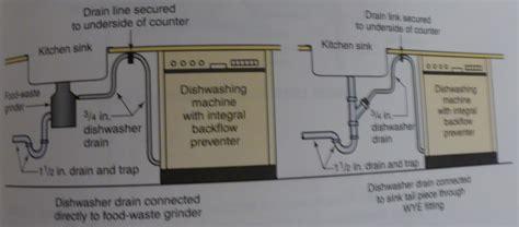 plumbing kitchen  utility fixtures
