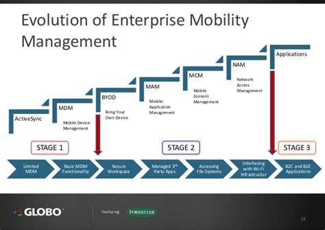 leverage  mobility investment