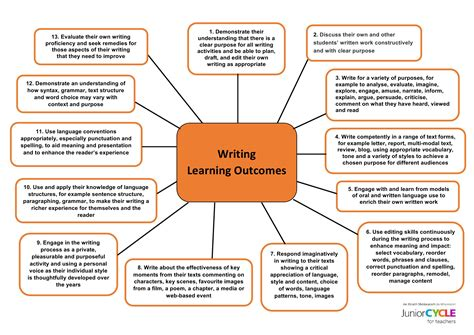 explain  writing process resources  writers