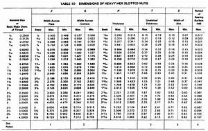 Ansi Screw And Nut Threads Size Chart Lcm Ua Org