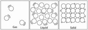 Solids Liquids Gases And Plasmas  Lesson 0769