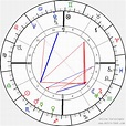 Birth Chart of Jackie Coogan, Astrology Horoscope