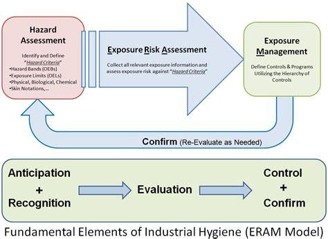 occupational hygiene wikipedia
